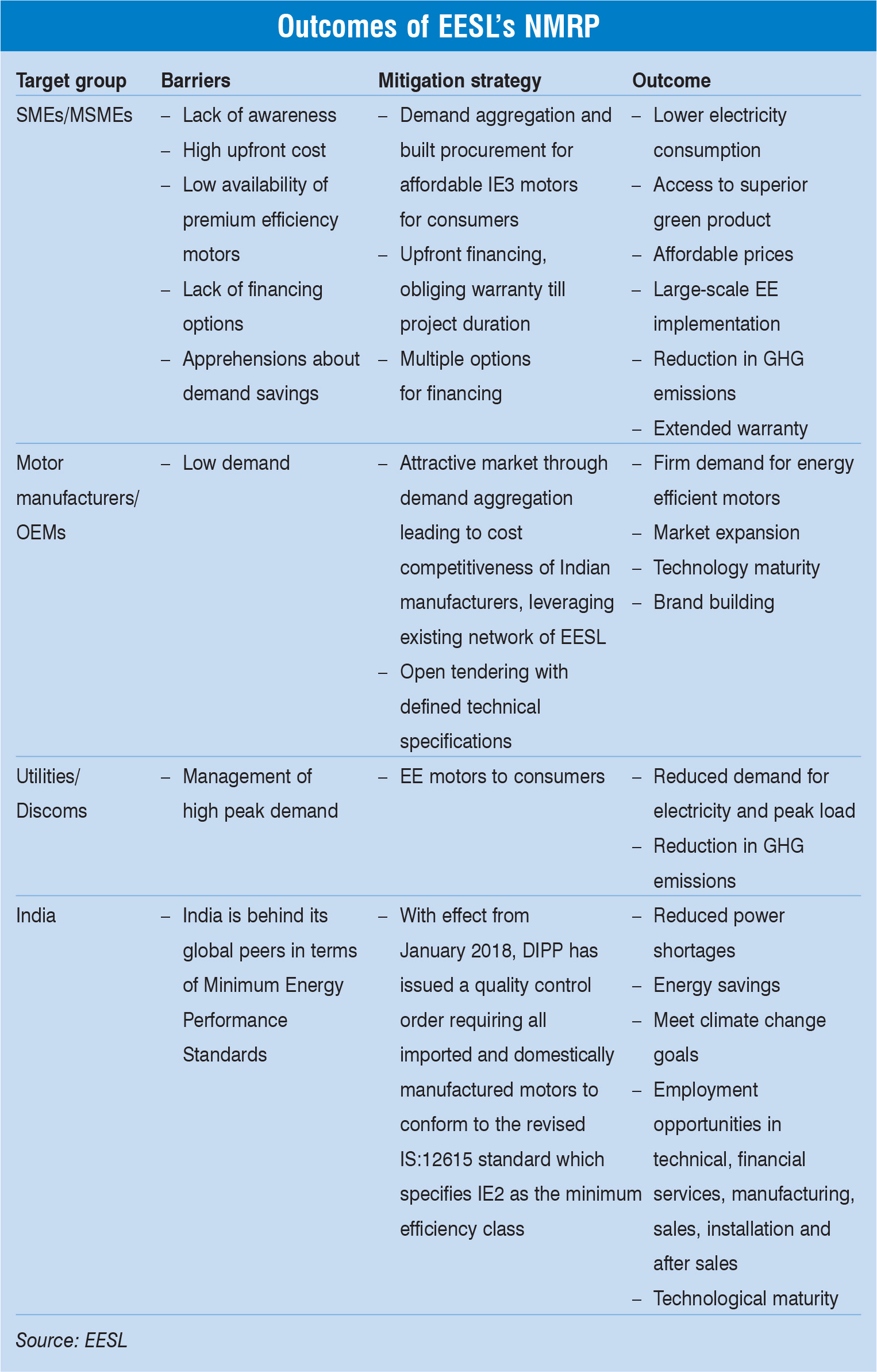 Outcomes of EESL's NMRP