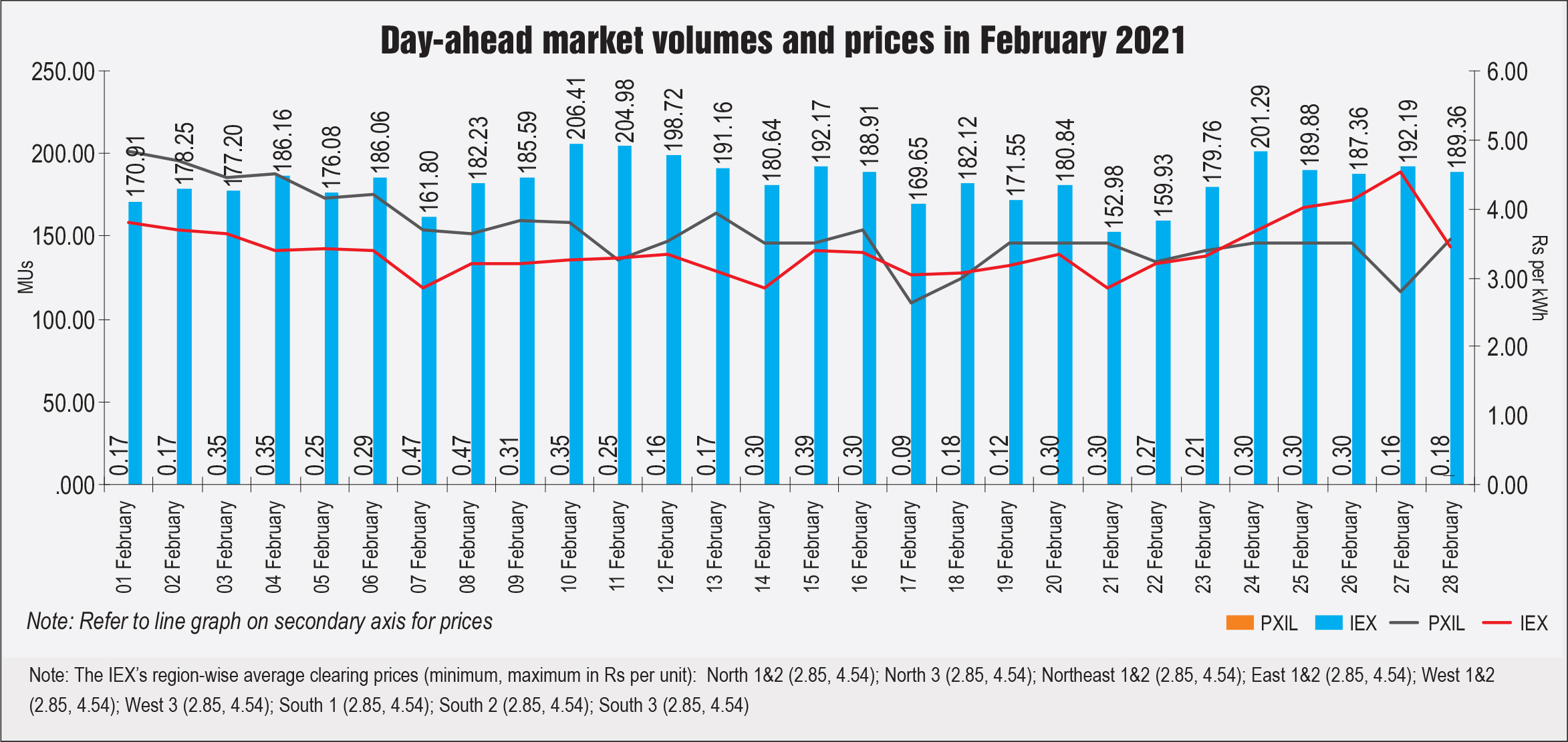 Day-ahead market volumes and prices in February 2021