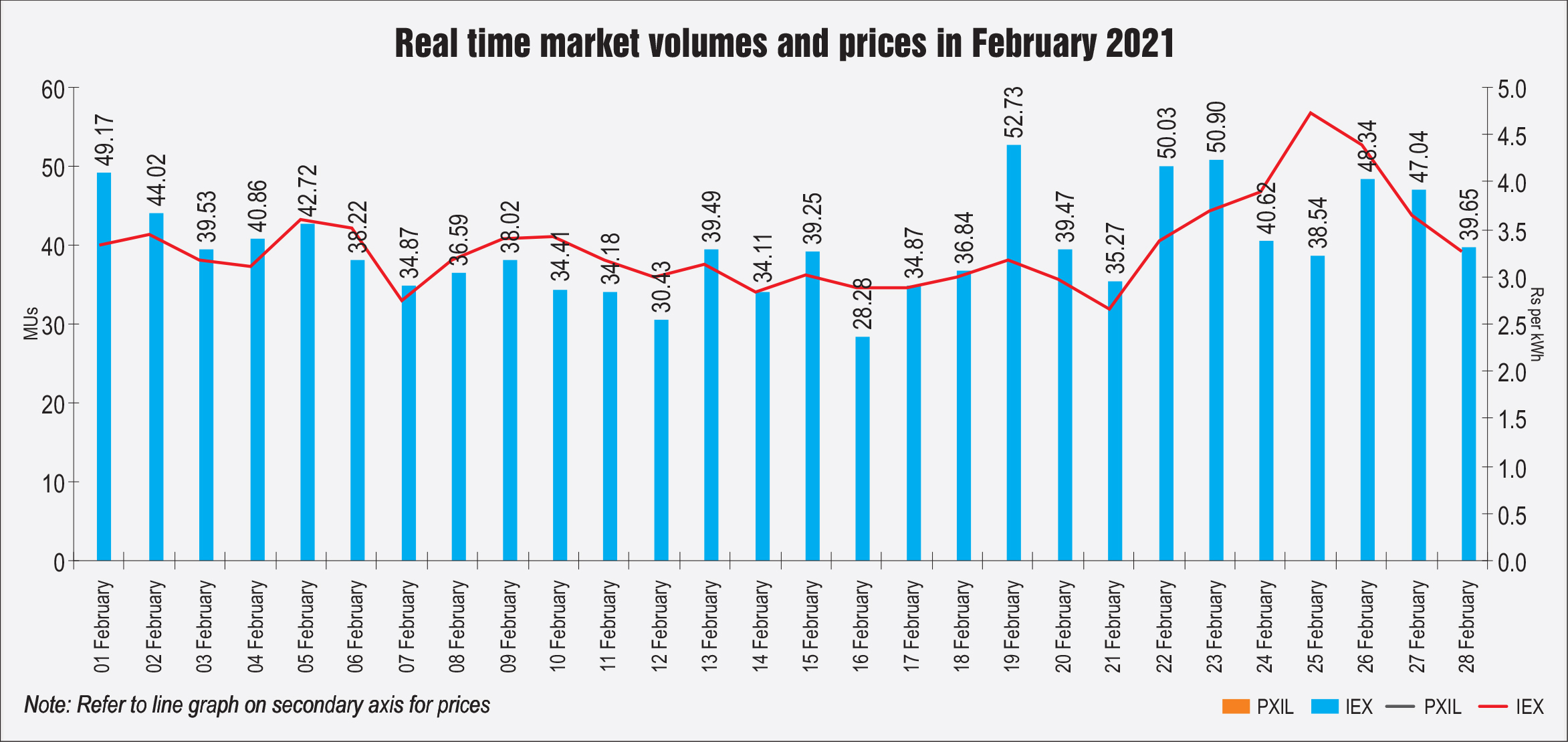 Real time market volumes and prices in February 2021