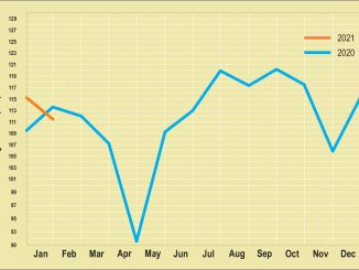 Monthly statistics year over year